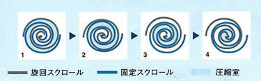 オイルフリースクロール圧縮原理